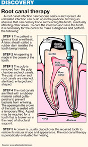 Left untreated, tooth decay can take a life